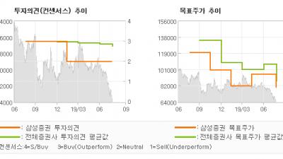 """[ET투자뉴스]키움증권, """" PI 변동성 확대…"""" HOLD-삼성증권"""