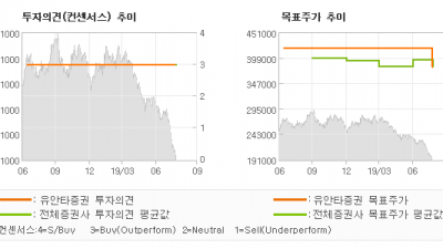"[ET투자뉴스]SK, ""2Q19 :달라진 …"" BUY(유지)-유안타증권"