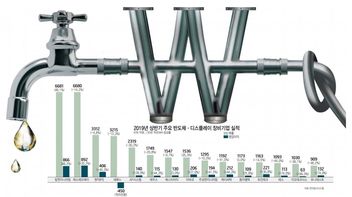 [이슈분석] 국산 장비업체 영업이익 줄줄이 두자릿수 하락 왜?