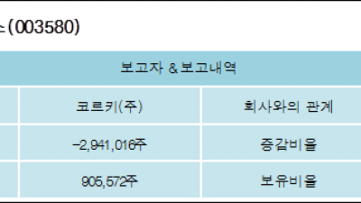 [ET투자뉴스][넥스트사이언스 지분 변동] 코르키(주)-10.88%p 감소, 3.71% 보유