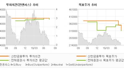 "[ET투자뉴스]농심, ""이번 겨울 식음료 …"" BUY(유지)-신한금융투자"