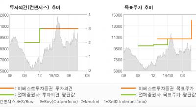 """[ET투자뉴스]평화정공, """"실적 서프라이즈 시…"""" BUY(유지)-이베스트투자증권"""