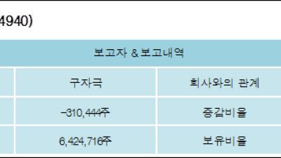 [ET투자뉴스][엑사이엔씨 지분 변동] 구자극 외 8명 -0.79%p 감소, 19.51% 보유