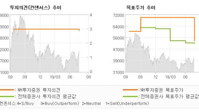 """[ET투자뉴스]일진머티리얼즈, """"동박 모멘텀 준비할…"""" BUY(유지)-NH투자증권"""
