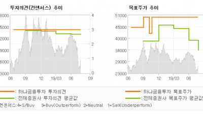 "[ET투자뉴스]대우조선해양, ""VL탱커 반복건조가…"" BUY-하나금융투자"