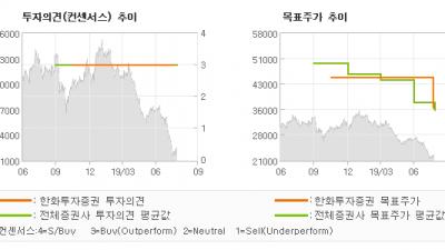 """[ET투자뉴스]한화, """"방산부문 정상화로 …"""" BUY(유지)-한화투자증권"""