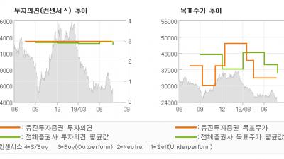"""[ET투자뉴스]한국전력, """"2020년 턴어라운…"""" BUY(유지)-유진투자증권"""