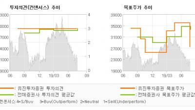 """[ET투자뉴스]연우, """" 어닝 서프라이즈에…"""" BUY(유지)-유진투자증권"""