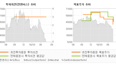 """[ET투자뉴스]에스엠, """"연이은 어닝 쇼크,…"""" BUY(유지)-유진투자증권"""
