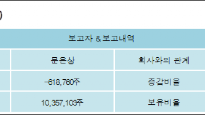 [ET투자뉴스][신라젠 지분 변동] 문은상 외 8명 -1.21%p 감소, 14.5% 보유