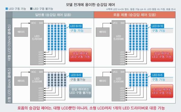 로옴, 대형·소형 LCD 판넬 대응 차량용 6ch LED 드라이버 개발