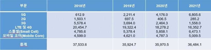 표1. 전세계 무선 인프라 매출 전망, 2018-2021년 (단위: 백만 달러), 자료제공=가트너