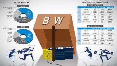 """[이슈분석]원금상환해도 권리는 남는 BW의 마법...""""투자계약 요건 면밀히 살펴야"""""""