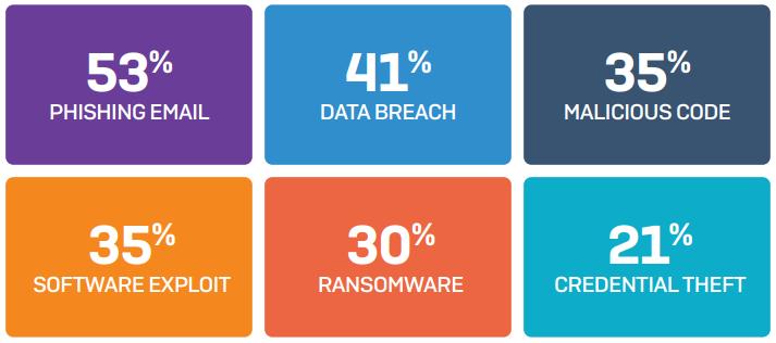 조직이 지난 1년간 겪은 사이버 공격 유형, 자료제공=소포