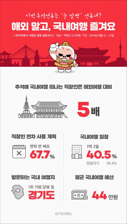 이번 추석 연휴, '국내여행' 수요 '해외'보다 5배 많다