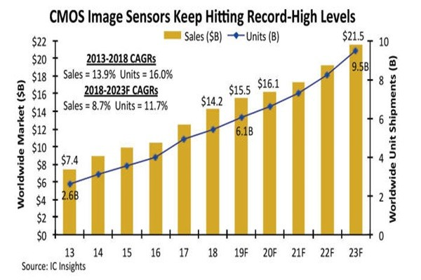 Trend of sales within the CMOS image sensor market (Source: IC Insights)