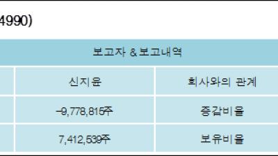 [ET투자뉴스][현성바이탈 지분 변동] 신지윤 외 4명 -30.9%p 감소, 23.42% 보유