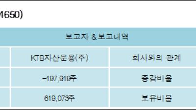 [ET투자뉴스][랩지노믹스 지분 변동] KTB자산운용(주)-1.9%p 감소, 5.95% 보유