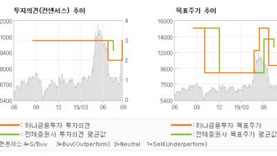 """[ET투자뉴스]다산네트웍스, """"달라진 경영진, 이…"""" BUY(상향)-하나금융투자"""