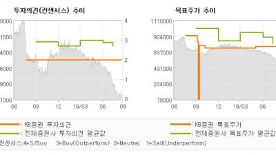 "[ET투자뉴스]오뚜기, ""고수익품목의 매출비…"" HOLD-KB증권"