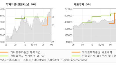 "[ET투자뉴스]엔씨소프트, ""리니지2M 사전예약…"" BUY 유지-케이프투자증권"