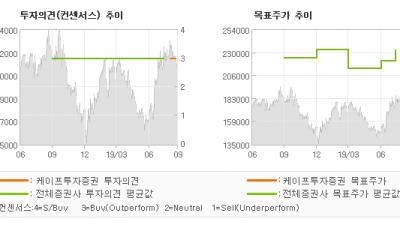 "[ET투자뉴스]SK머티리얼즈, ""소재?? 다변화를?…"" BUY(유지)-케이프투자증권"