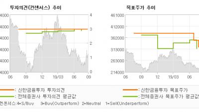 """[ET투자뉴스]농심, """"미리 사서 기다리자…"""" BUY(유지)-신한금융투자"""
