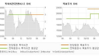 "[ET투자뉴스]SK바이오랜드, ""외형 확대는 긍정적…"" BUY(유지)-한양증권"