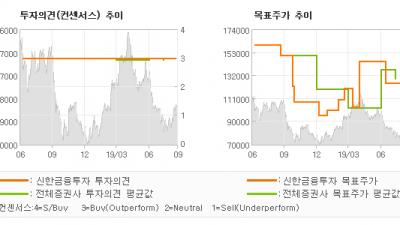 """[ET투자뉴스]호텔신라, """"하반기에도 매출 성…"""" BUY(유지)-신한금융투자"""
