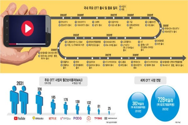 South Korean OTT Businesses Looking into Different Ways to Survive within South Korean OTT Market