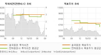 """[ET투자뉴스]대우건설, """"기념비적인 LNG …"""" BUY(유지)-흥국증권"""