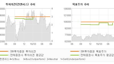 """[ET투자뉴스]LG, """"변화의 긍정적 효과…"""" BUY(유지)-IBK투자증권"""