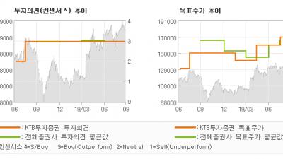 """[ET투자뉴스]카카오, """"준비는 끝, 지금부…"""" BUY(유지)-KTB투자증권"""