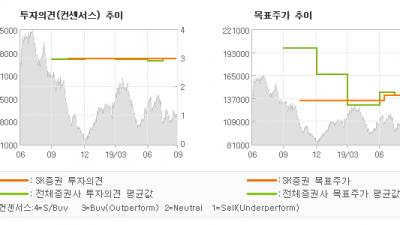 "[ET투자뉴스]LG이노텍, ""Risk 해소…"" BUY(유지)-SK증권"
