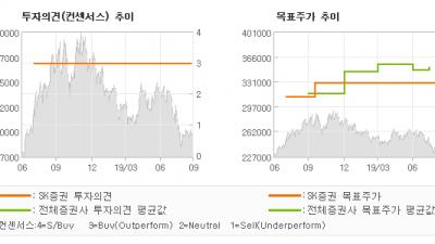 "[ET투자뉴스]SK텔레콤, ""2019년보다는 2…"" BUY(유지)-SK증권"