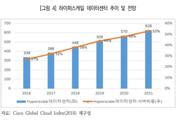 Trend in number of hyperscale data centers (Source: Korea Information Society Development Institute)