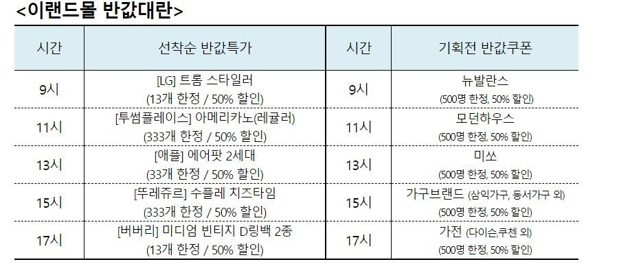 이랜드몰, 론칭 3주년 기념 9월 파격 반값 대란 진행