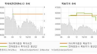 """[ET투자뉴스]SK디앤디, """"하반기부터 실적 개…"""" BUY(유지)-하이투자증권"""