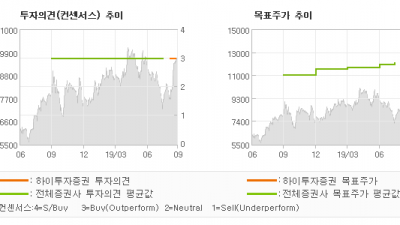 "[ET투자뉴스]동성화인텍, ""저가수주 지양, 벌…"" BUY-하이투자증권"