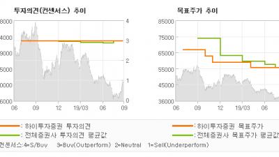 """[ET투자뉴스]현대제철, """"우려 해소, 회복 …"""" BUY(유지)-하이투자증권"""