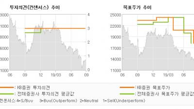 "[ET투자뉴스]락앤락, ""신제품 및 해외전략…"" BUY(유지)-KB증권"