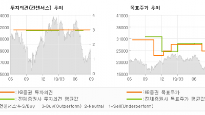 "[ET투자뉴스]한화케미칼, ""화학 및 태양광 모…"" BUY(유지)-KB증권"