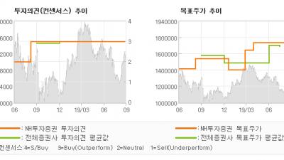 """[ET투자뉴스]LG생활건강, """"다시 보는 화장품 …"""" BUY(유지)-NH투자증권"""
