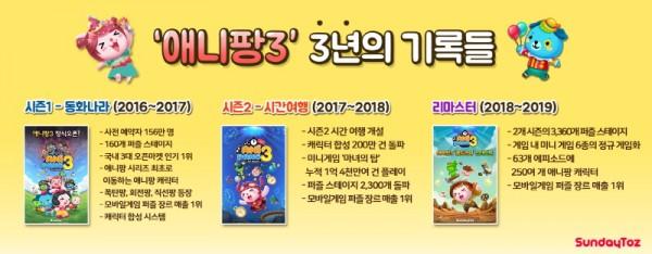 선데이토즈, '애니팡3' 3주년 기념 기록 공개