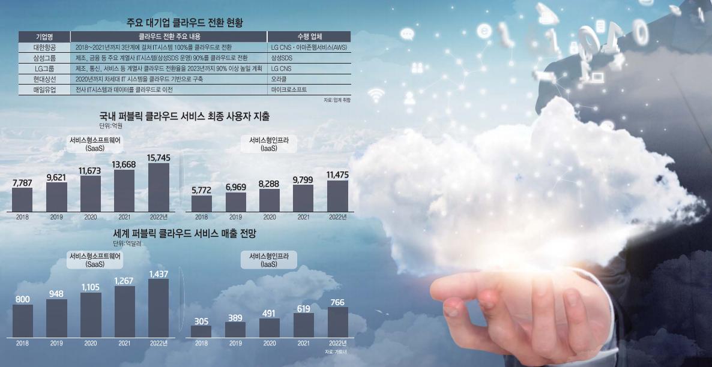 [이슈분석]인프라 넘어 솔루션까지 범위 확장...더 거대한 '구름' 뜬다