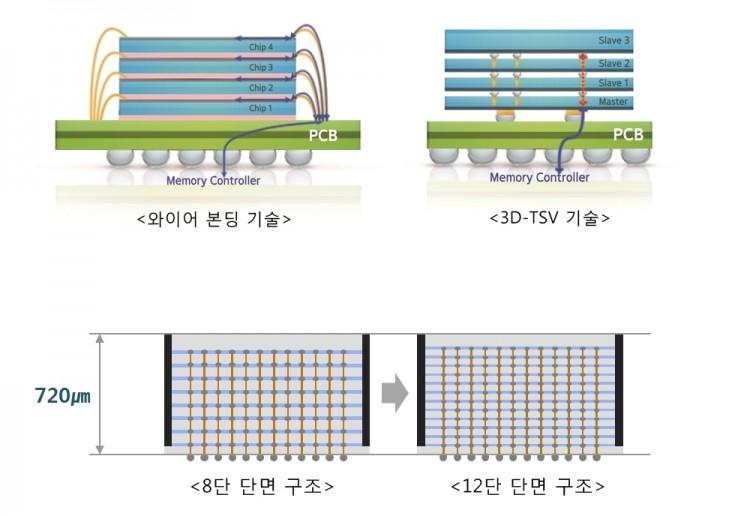 (위)'3D-TSV'와 '와이어 본딩' 비교 이미지, (아래)'3D-TSV' 기술 적용시 8단과 12단 구조 비교 이미지 [사진=삼성전자]