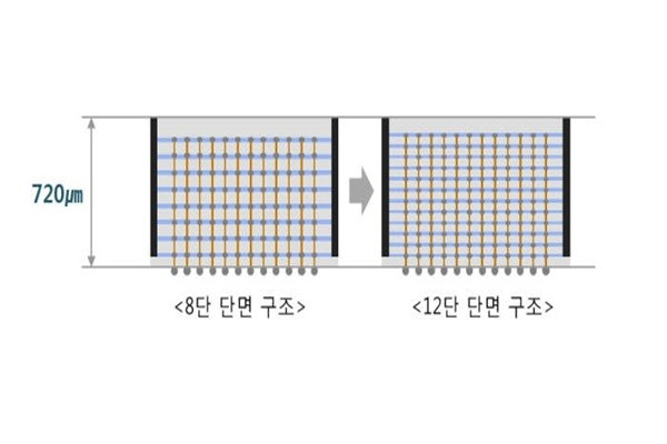Comparison of Samsung Electronics' 8-layer and 12-layer 3D-TSV technologies (Source: Samsung Electronics)