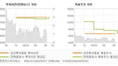 "[ET투자뉴스]BNK금융지주, ""수익성(NIM) 회…"" BUY(유지)-유진투자증권"