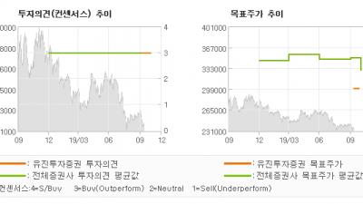 "[ET투자뉴스]SK텔레콤, ""마케팅비 부담에도 …"" BUY(유지)-유진투자증권"