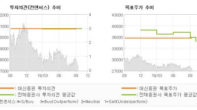 "[ET투자뉴스]KT, ""유무선 모든 지표가…"" BUY(유지)-대신증권"